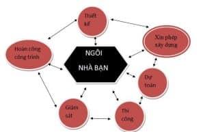 mat_xich_xay_dung_ngoi_nha_ban