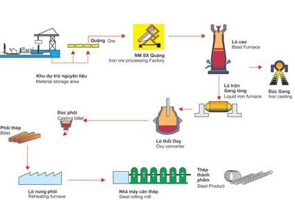 Thép Hòa Phát: Quy trình sản xuất thép theo công nghệ lò cao